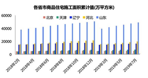 环渤海楼市报告:山东住宅投资总量居首 沈阳新房热度第一
