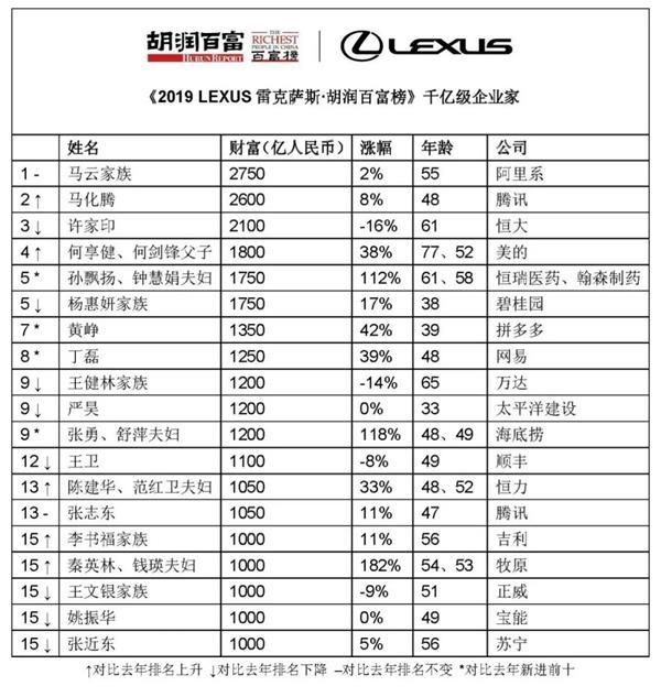 2019胡润百富榜:马云成首富 李彦宏夫妇缩水500亿
