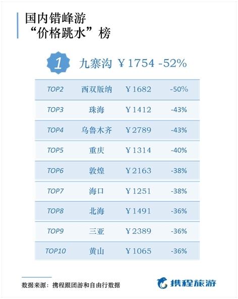 报告:国庆后错峰游价格降一半 这些地方人少景美省钱