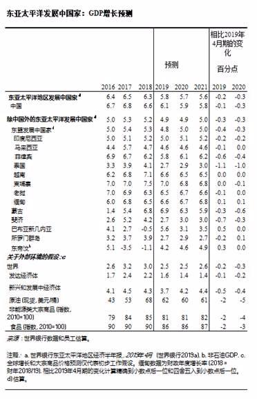 世行:预计2019年东亚太平洋地区经济增速将放缓至5.8%