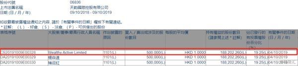 天韵国际控股获Wealthy Active以每股均价1港元增持50万股