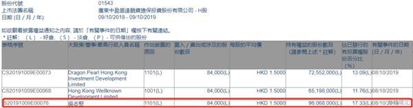 中盈盛达融资担保获吴志坚增持8.4万股 总价约12.6万港元