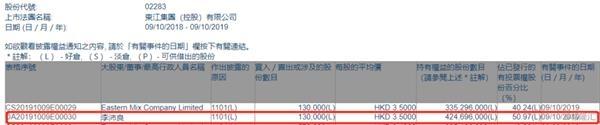 东江集团控股获主席李沛良以每股均价3.5港元增持13万股