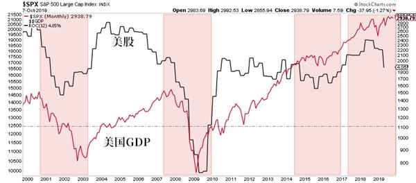 <b>还在看涨的投资者太疯狂 20年来仅出现过两次的信号完全被忽视</b>