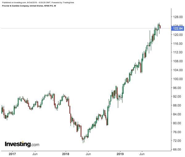 美国经济衰退阴云不散 这些防御类个股大涨后还能买入吗?