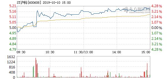 st沪科 ST沪科10月10日快速上涨
