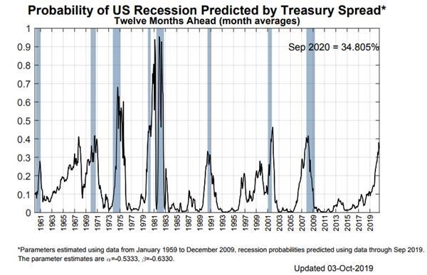美联储9月会议纪要暴露政策分歧巨大 本月扩表加降息是大概率事件?