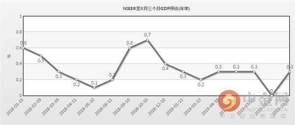 三個月GDP月率。png