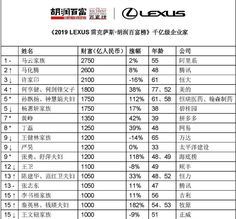 李书福、何小鹏等汽车掌门入选今年胡润百富榜