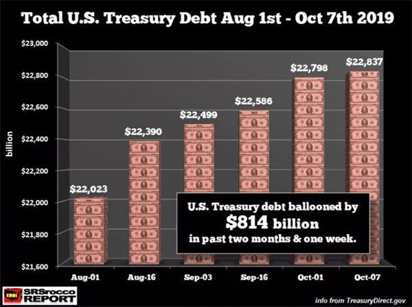 美债务又增2270亿 美联储启动新印钞计划