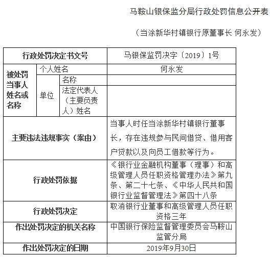 马鞍山农商行子银行原董事长多宗违法 借用客户贷款 _ 东方财富网