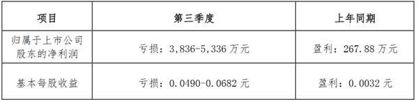 京汉股份:前三季度归属股东净利润亏损3500-5000万元-中国网地产