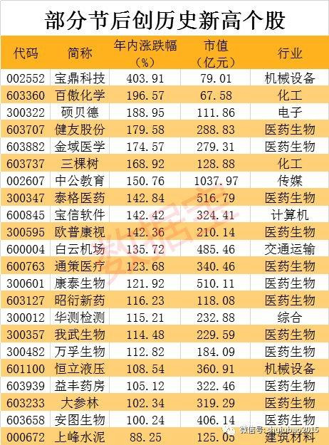 节后创历史新高股大爆发 机构预测这9股业绩或大增!股价已逼近历史高点
