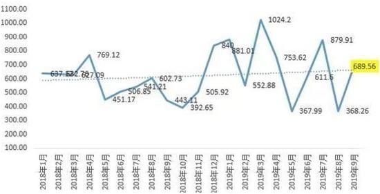 9月房企融资总额大幅反弹 融资成本却在持续上涨