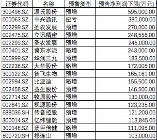 534只A股发布三季报预告:289股预喜 140股预亏