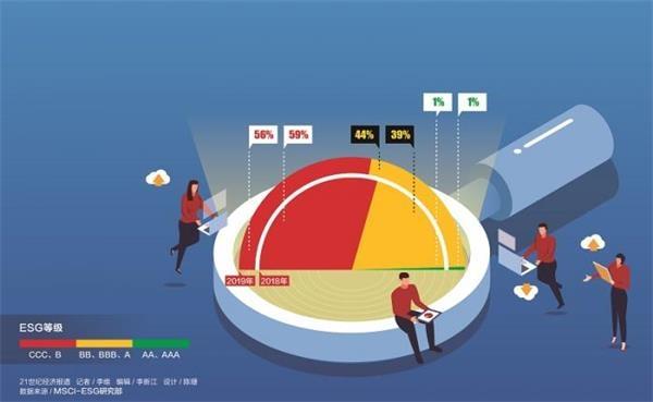 【中小学职业道德规范】MSCI中国成分股ESG评级走高股票质押风险被关注