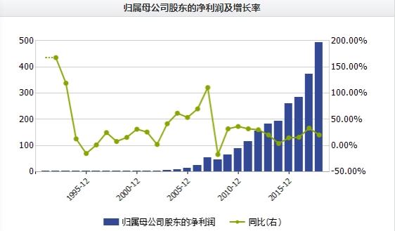 【小学政教处工作计划】万科35年净利增长1300倍 铸就资本市场活化石
