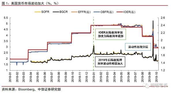 中信证券:美联储重启正回购操作 预计后续启动扩表
