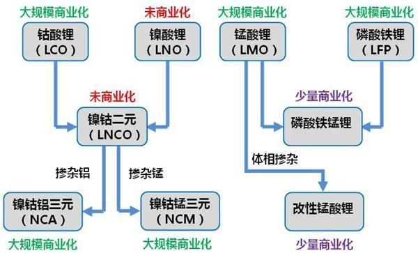 动力锂电池之战:一部中国崛起 力压日韩的赶超史