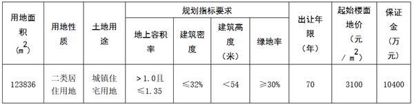 浙江宁波1宗住宅用地5.27亿元成功出让-中国网地产