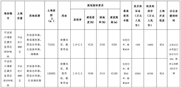 浙江宁波2宗地块总价8.09亿元成功出让
