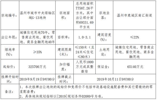 保利36.77亿元竞得温州一宗商住用地 溢价率12.9%