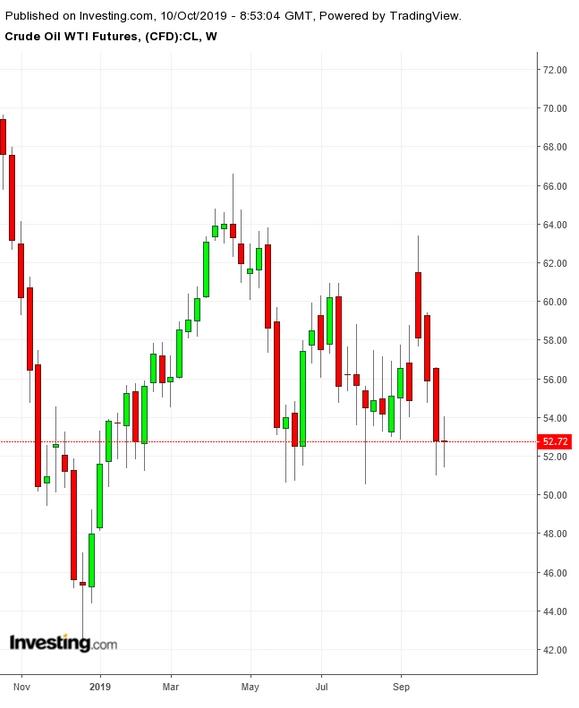 WTI原油期货价格