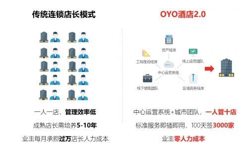 OYO酒店2.0成效显着 入住率较去年同期翻番