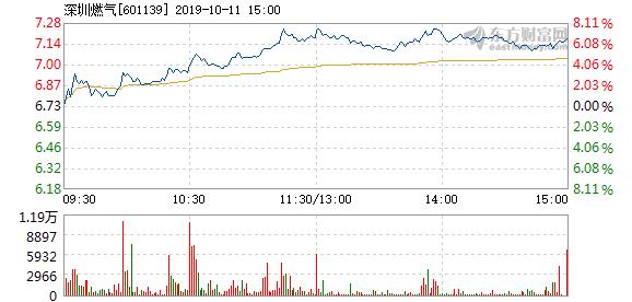 深圳燃气股票 深圳燃气10月11日快速上涨