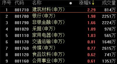 复盘57涨停股:建材银行领涨 诚迈科技4连板