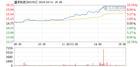 盛洋科技 盛洋科技10月11日快速上涨