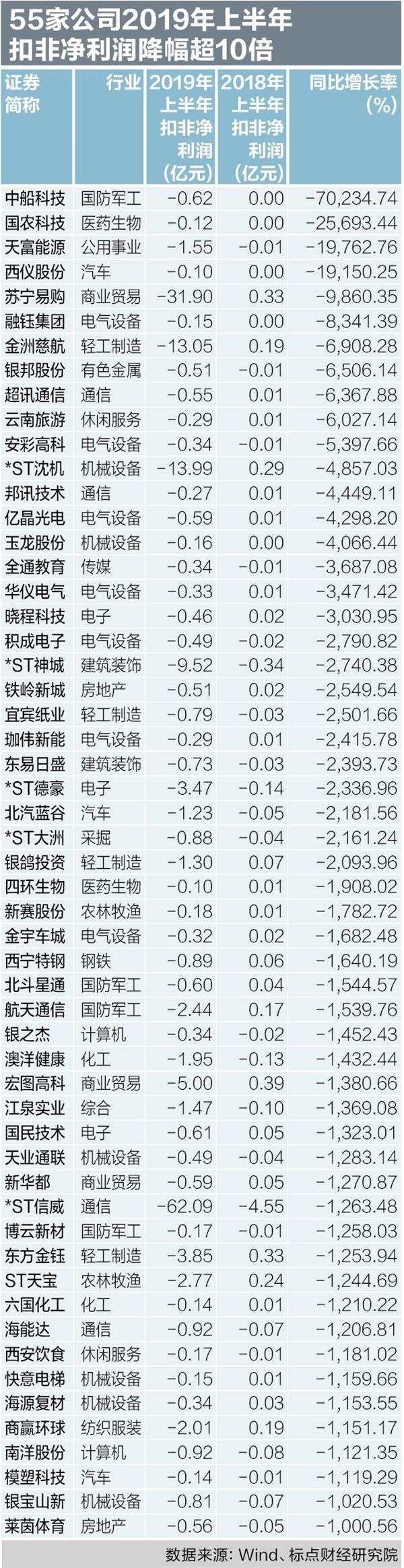 2019上半年A股扣非净利降幅榜:中船科技居首 5家科创公司现身
