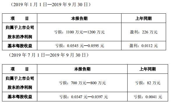 <a href=/gupiao/000014.html  class=red>沙河股份</a>:2019年前三季度预计亏损1100万-1200万-中国网地产