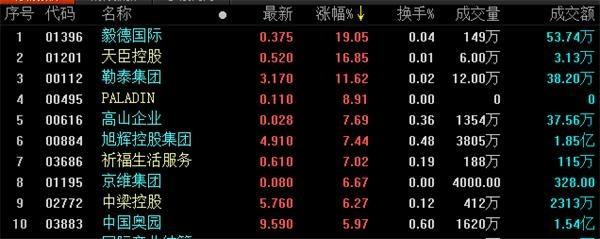 地产股收盘丨恒生指数收涨2.34%