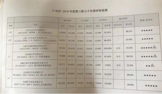 <b>江淮iEV7S主动安全得0分 碰撞测试仅获两星</b>