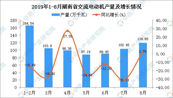 2019年1-8月湖南省交流电动机产量为811.59万千瓦 同比下降14.93%