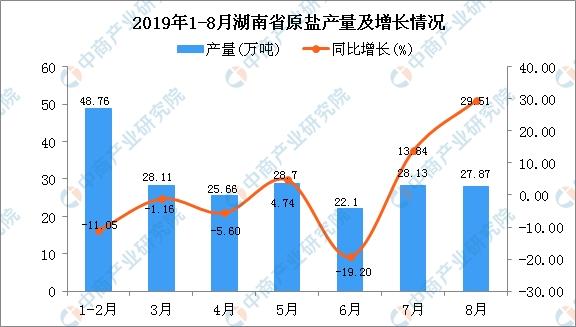 2019年1-8月湖南省原盐产量及增长情况分析