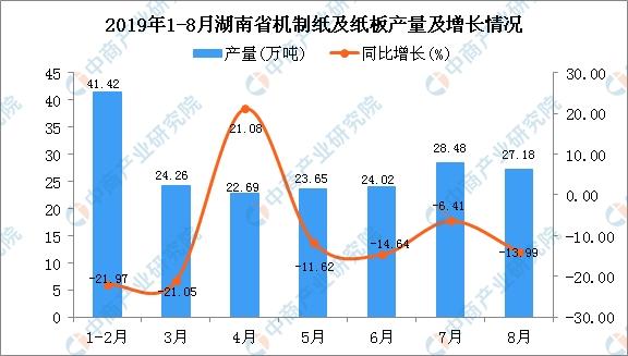2019年1-8月湖南省机制纸及纸板产量及增长情况分析