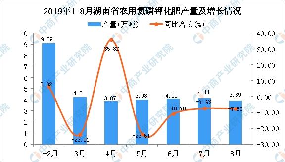 2019年1-8月湖南省农用氮磷钾化肥产量为33.24万吨 同比下降13.75%