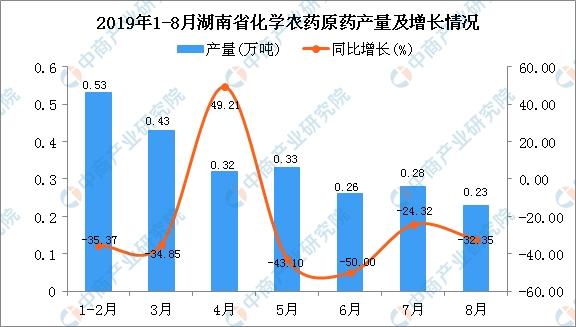 2019年1-8月湖南省化学农药原药产量为2.49万吨 同比下降36.48%