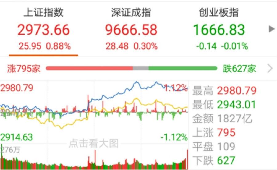 【今日盘点】沪指收盘涨近1%,金融股能否彻底逆转大盘?基金市场涨多跌少,银行主题基金再度领涨!