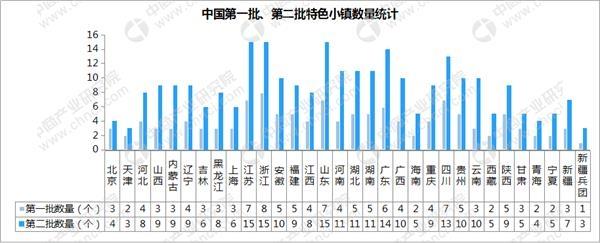 浙江设立特色小镇产业基金 总规模达100亿元(附特色小镇分布地图)