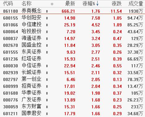 10月11日板块复盘:4季度证券行业政策仍有改善空间 保险股开启估值切换行情?(附图表)