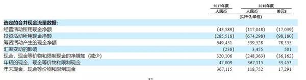 """青客公寓赴美上市""""抢跑""""背后:三年亏11亿 融资1亿美元解渴?"""