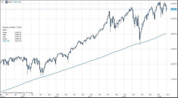 投资者正处于最混乱的阶段 想自救请盯紧这些市场