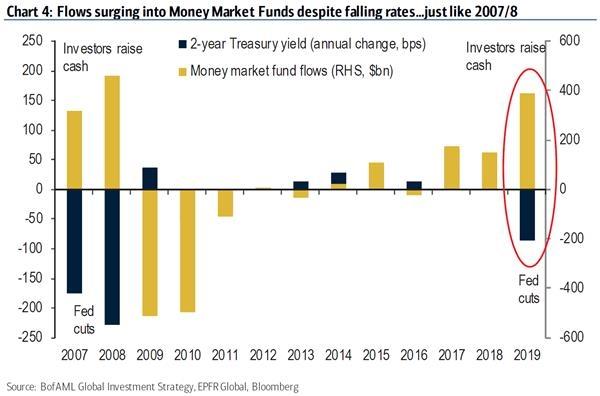 自金融危机以来 华尔街从未如此急于寻求避险