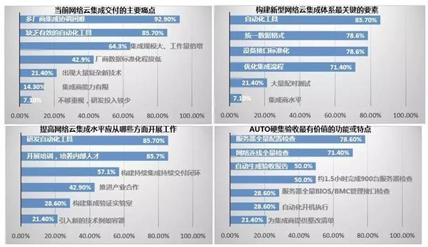 助力中国移动云化转型 AUTO在路上