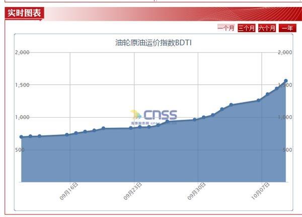 龙头股又涨停了 BDTI指数一个月涨124% 这个行业进入上行周期