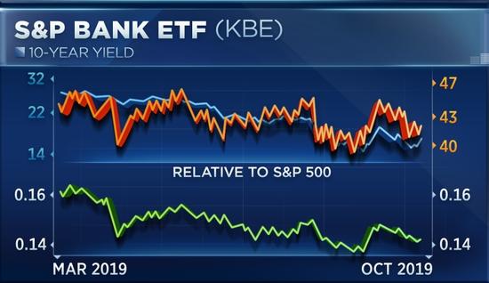 财报季即将到来 美股银行股走势发出不寻常信号