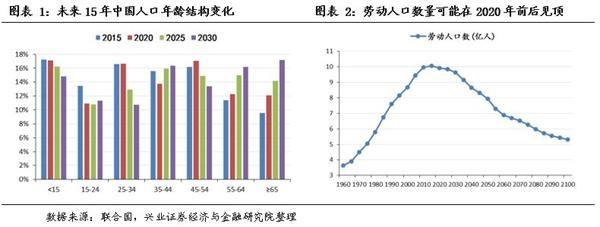 中国人口结构_中国人口突破14亿,华丽数字却存结构性隐患